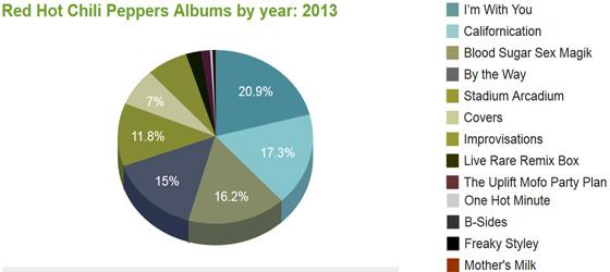 Statistiques concerts 2013
